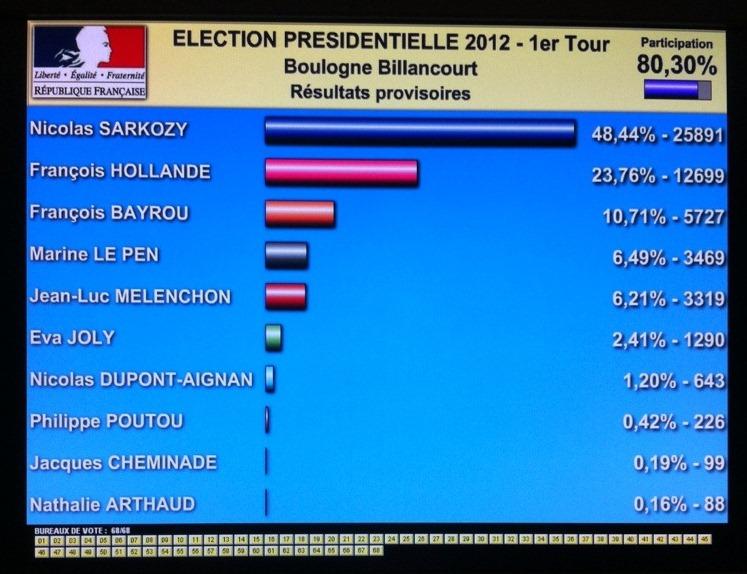 Résultats BB présidentielles2