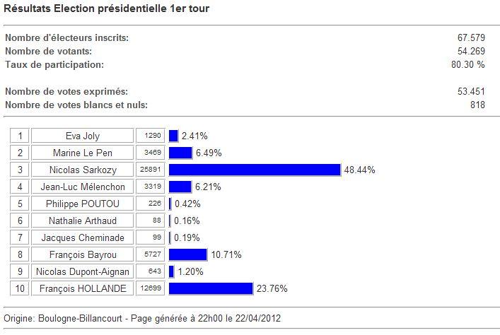 Résultats BB présidentielles3